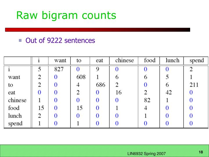 Raw bigram counts
