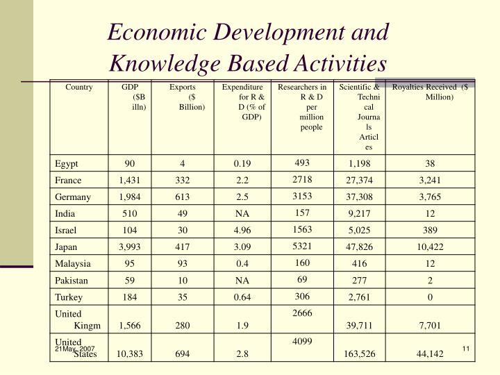 Economic Development and Knowledge Based Activities