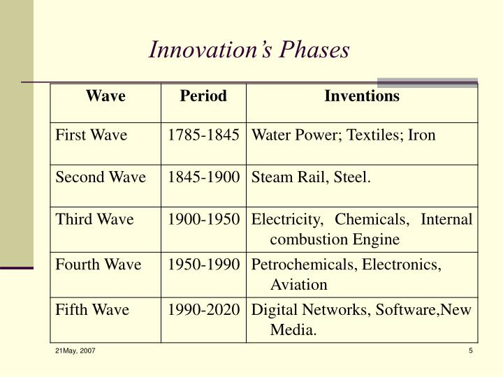 Innovation's Phases