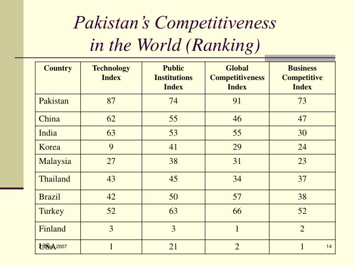 Pakistan's Competitiveness in the World (Ranking)