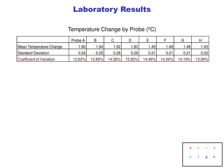 Laboratory Results