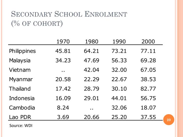 Secondary School Enrolment