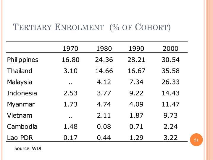 Tertiary Enrolment  (% of Cohort)