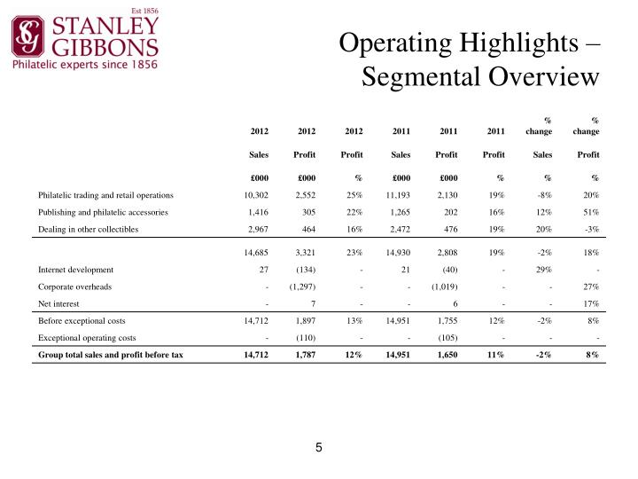 Operating Highlights –
