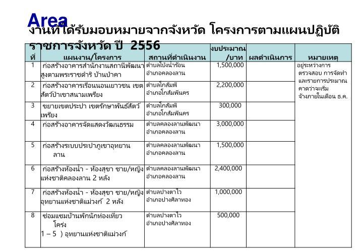 งานที่ได้รับมอบหมายจากจังหวัด โครงการตามแผนปฏิบัติราชการจังหวัด ปี  2556