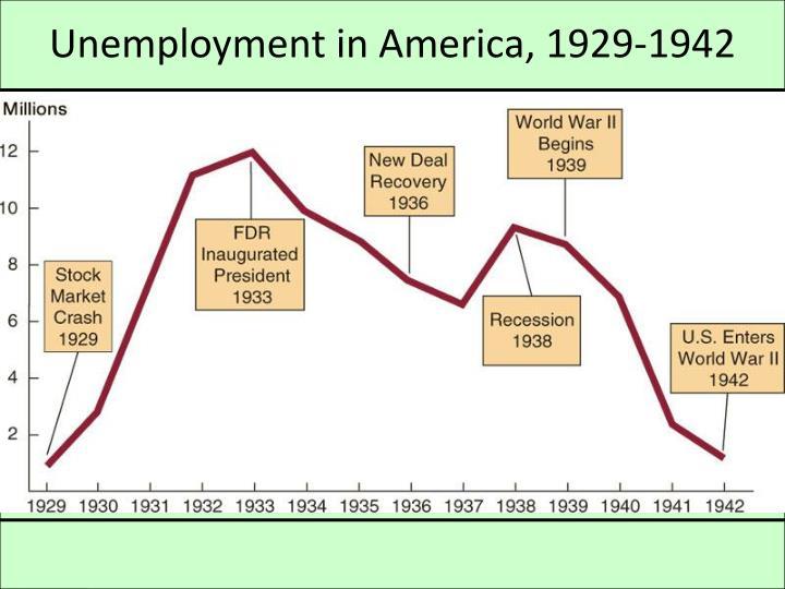 Unemployment in America, 1929-1942