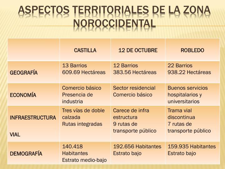 Aspectos territoriales de la zona noroccidental