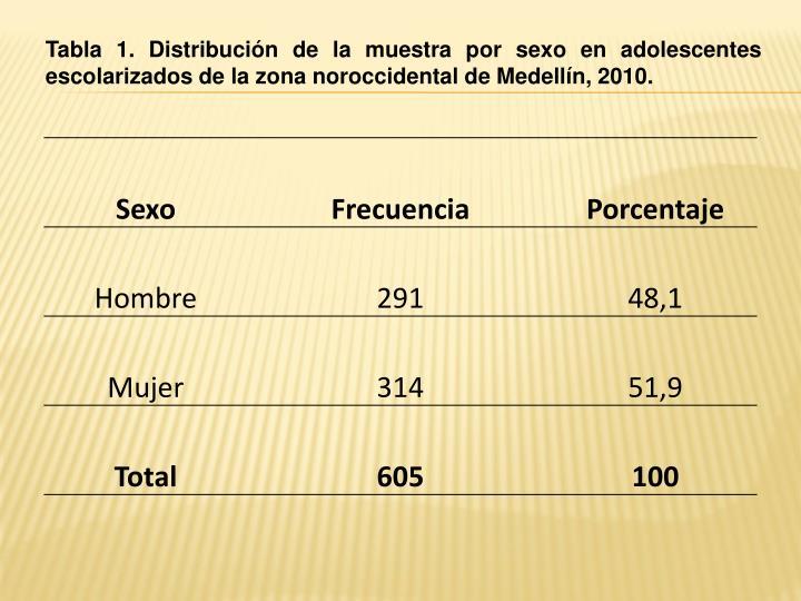 Tabla 1. Distribución de la muestra por sexo en adolescentes escolarizados de la zona noroccidental de Medellín, 2010.