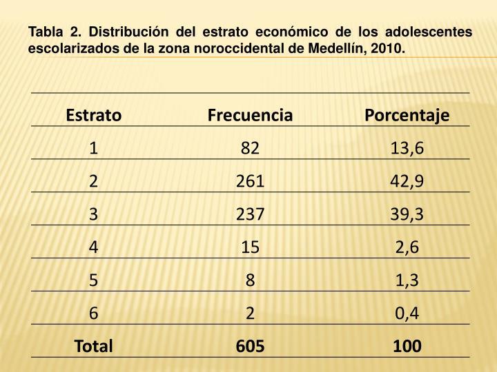 Tabla 2. Distribución del estrato económico de los adolescentes escolarizados de la zona noroccidental de Medellín, 2010.