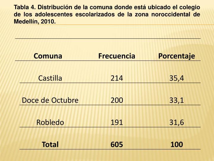 Tabla 4. Distribución de la comuna donde está ubicado el colegio de los adolescentes escolarizados de la zona noroccidental de Medellín, 2010.