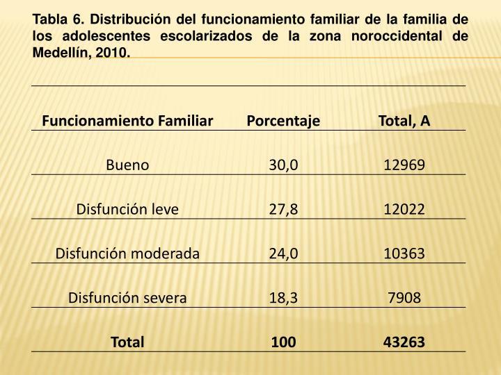 Tabla 6. Distribución del funcionamiento familiar de la familia de los adolescentes escolarizados de la zona noroccidental de Medellín, 2010.