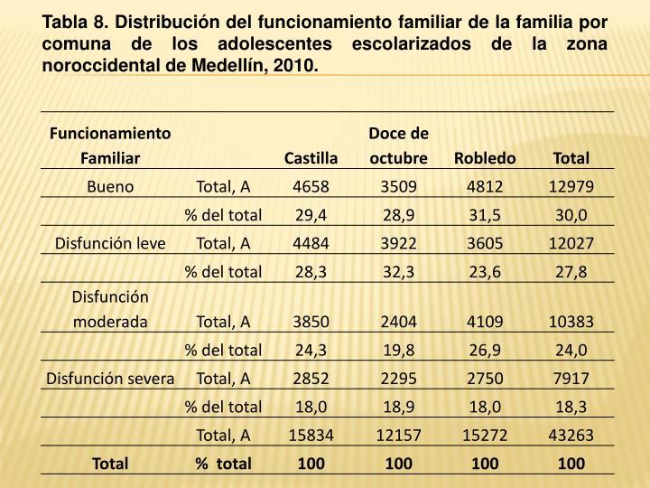 Tabla 8. Distribución del funcionamiento familiar de la familia por comuna de los adolescentes escolarizados de la zona noroccidental de Medellín, 2010.