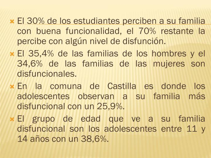 El 30% de los estudiantes perciben a su familia con buena funcionalidad, el 70% restante la percibe con algún nivel de disfunción.