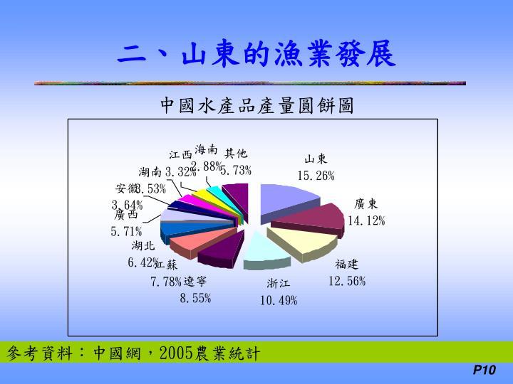 中國水產品產量圓餅圖