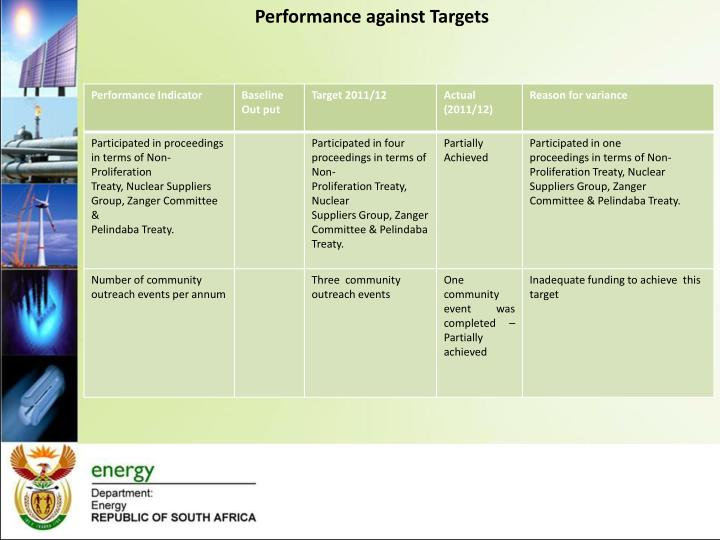 Performance against Targets