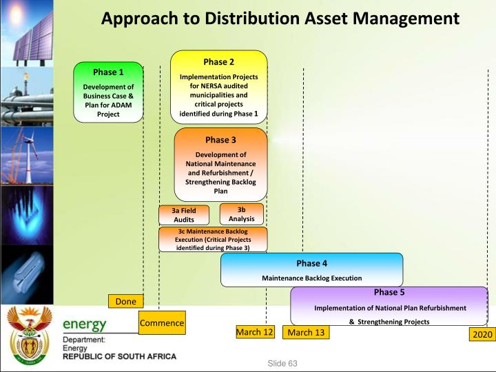 Approach to Distribution Asset Management