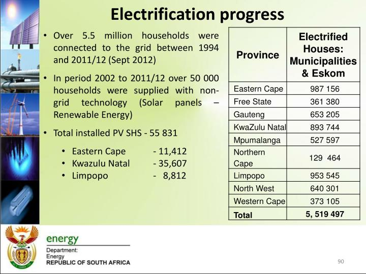 Electrification progress