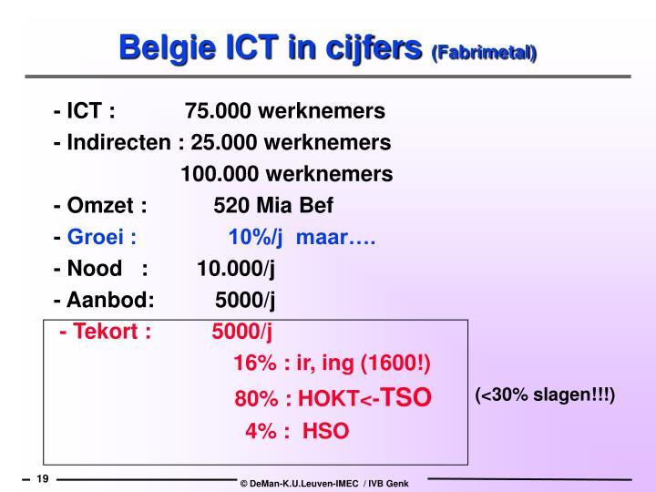 Belgie ICT in cijfers