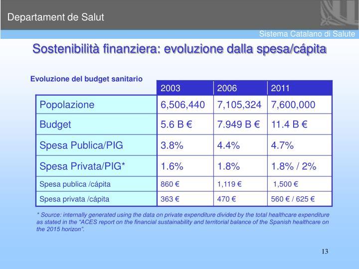Sostenibilità finanziera: evoluzione dalla spesa/cápita