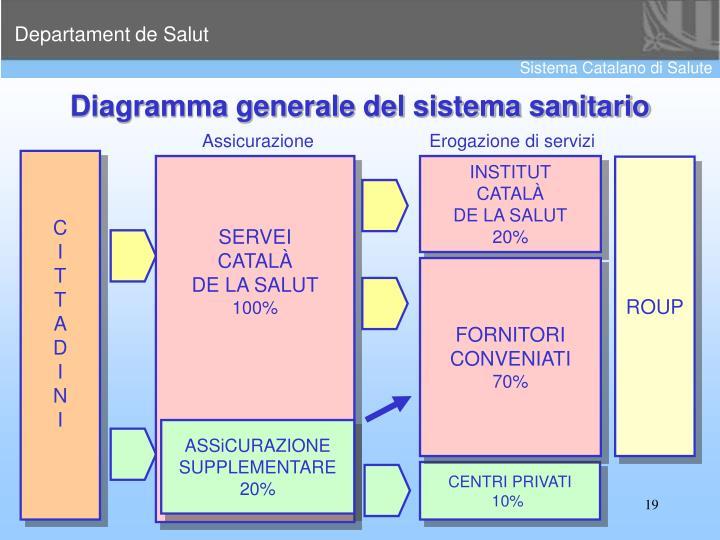 Diagramma generale del sistema sanitario