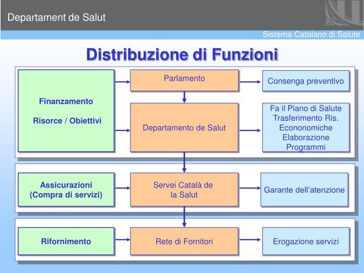 Distribuzione di Funzioni