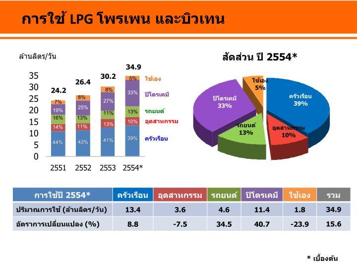 การใช้ LPG โพรเพน และบิวเทน