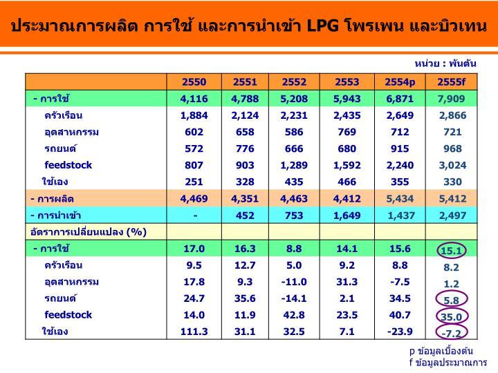 ประมาณการผลิต การใช้ และการนำเข้า LPG โพรเพน และบิวเทน