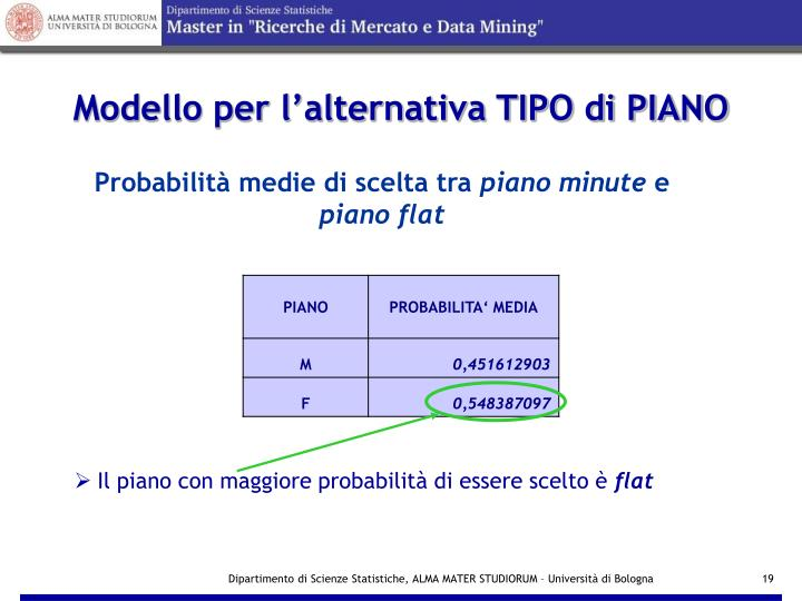 Modello per l'alternativa TIPO di PIANO
