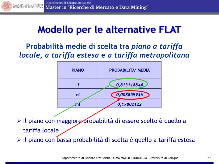 Modello per le alternative FLAT