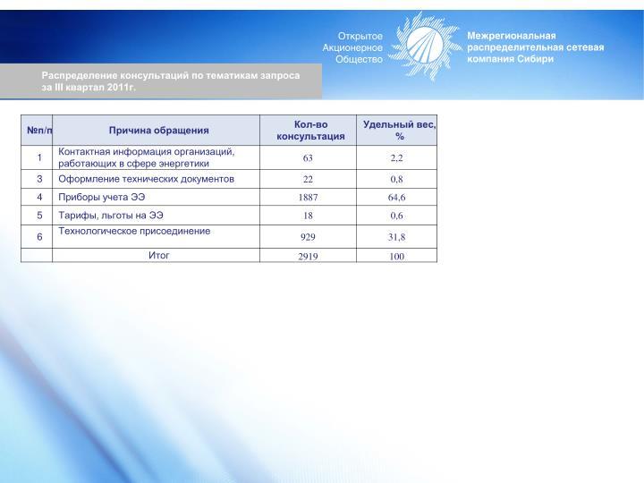 Распределение консультаций по тематикам запроса за