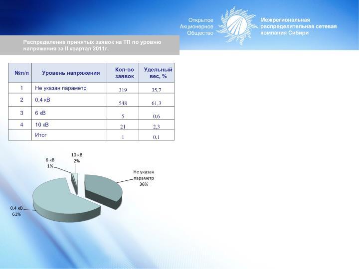 Распределение принятых заявок на ТП по уровню напряжения за
