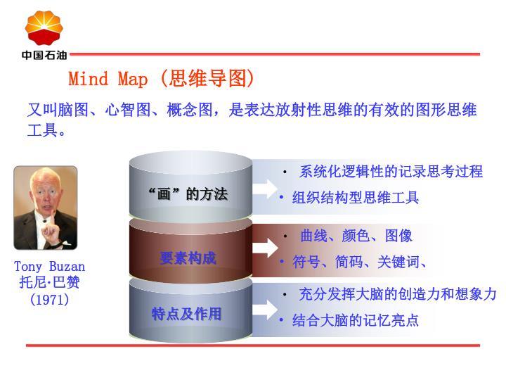Mind Map (