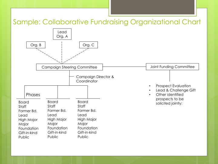Sample: Collaborative Fundraising Organizational Chart