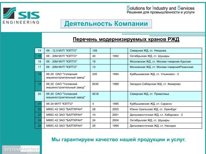 Перечень модернизируемых кранов РЖД