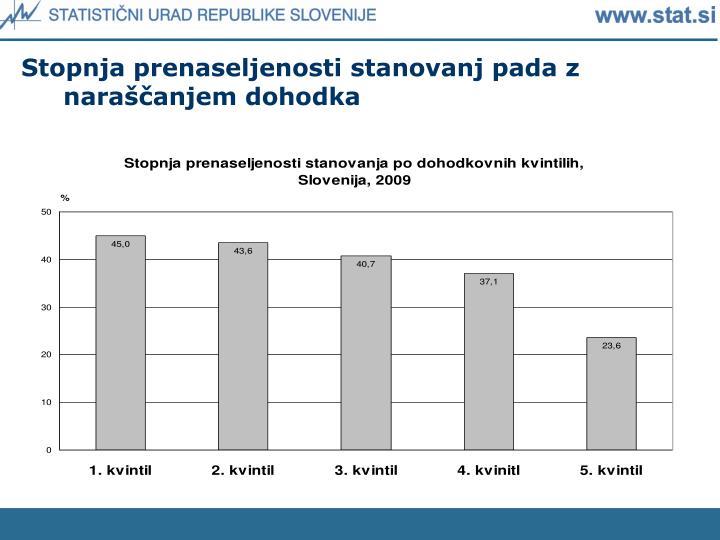 Stopnja prenaseljenosti stanovanj pada z naraščanjem dohodka