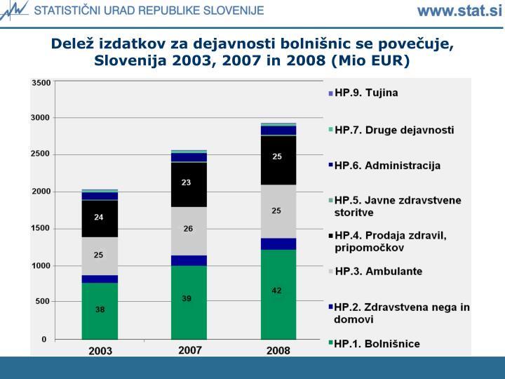 Delež izdatkov za dejavnosti bolnišnic se povečuje, Slovenija 2003, 2007 in 2008 (Mio EUR)
