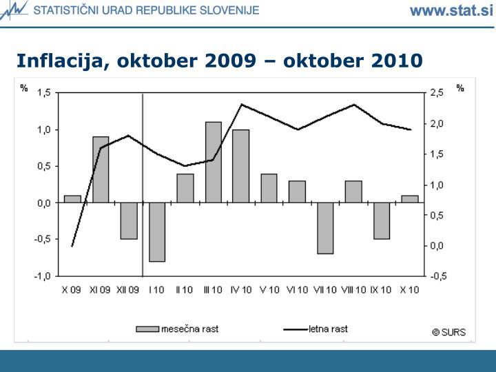 Inflacija, oktober 2009 – oktober 2010