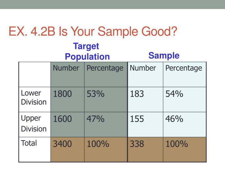 EX. 4.2B Is Your Sample Good?