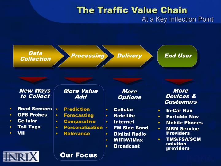 The Traffic Value Chain