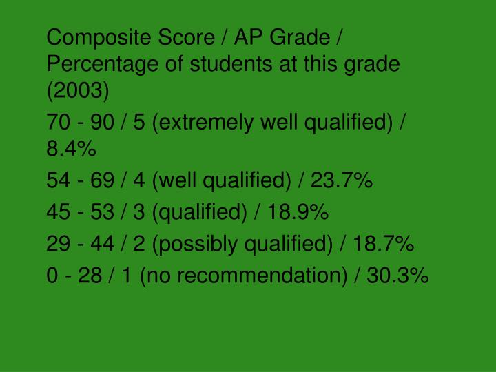 Composite Score / AP Grade / Percentage of students at this grade (2003)