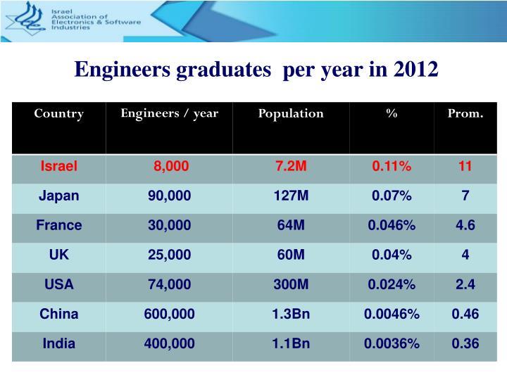 Engineers graduates  per year in 2012