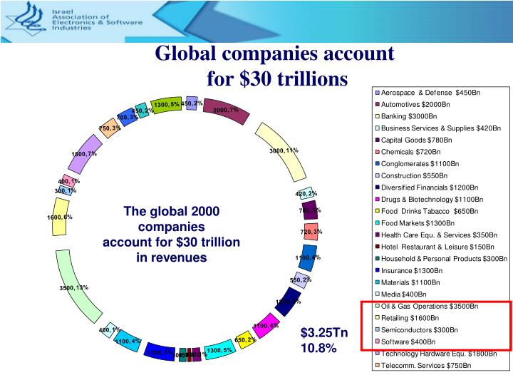 Global companies account for 30 trillions