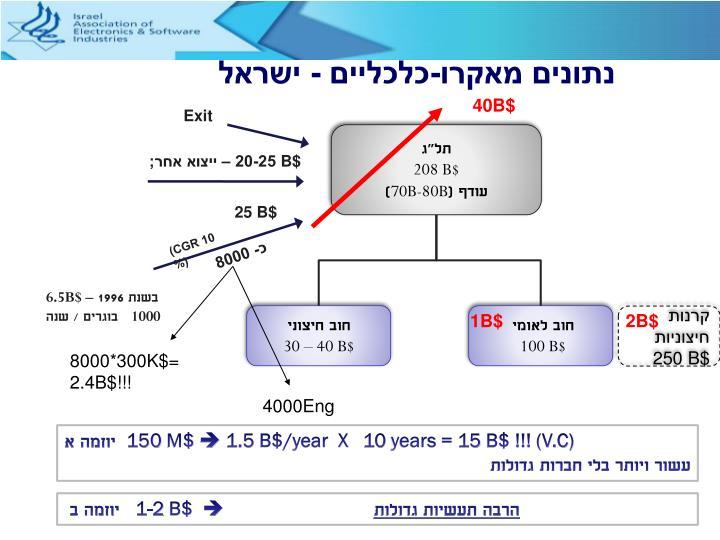 נתונים מאקרו-כלכליים - ישראל