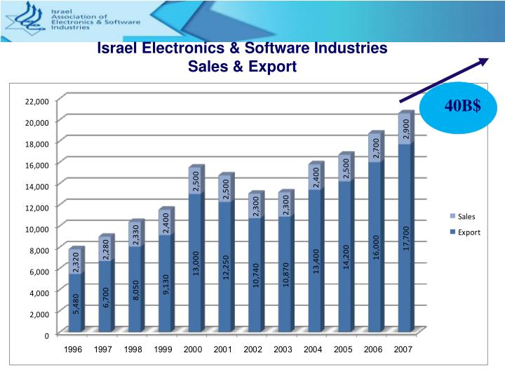 Israel Electronics & Software Industries