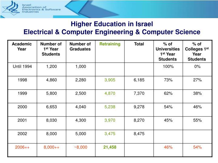Higher Education in Israel