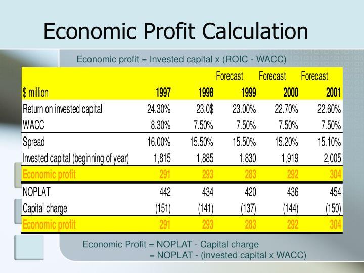 Economic Profit Calculation