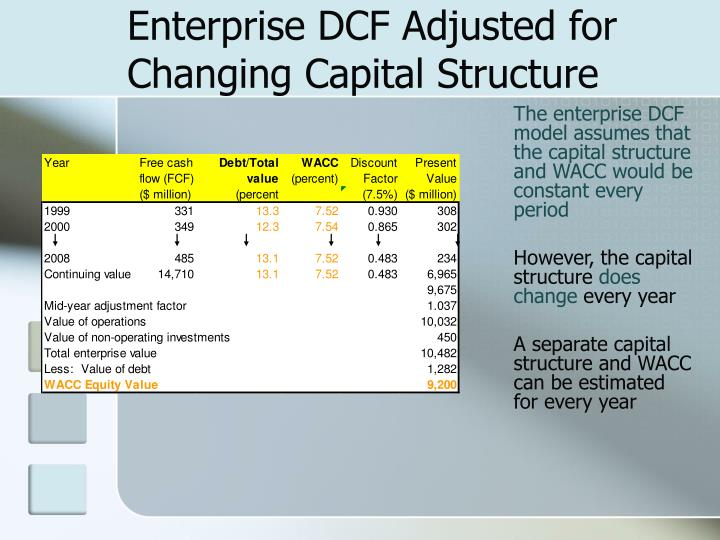 Enterprise DCF Adjusted for Changing Capital Structure