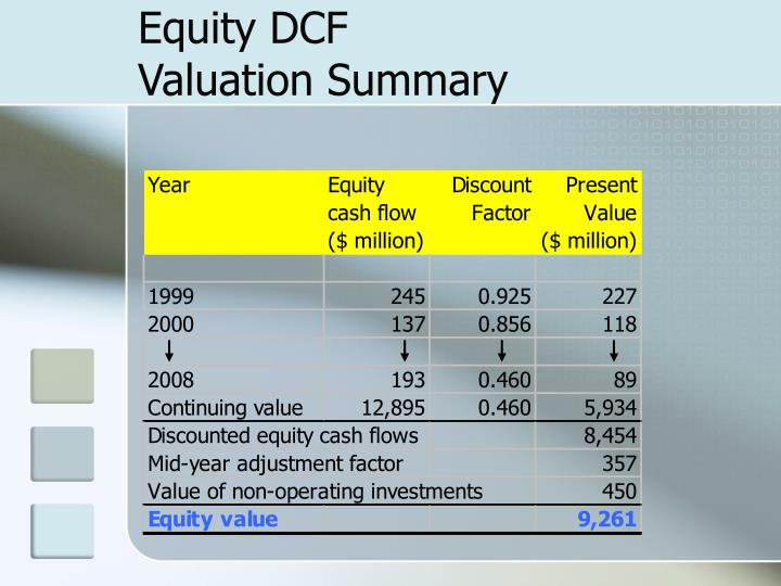 Equity DCF