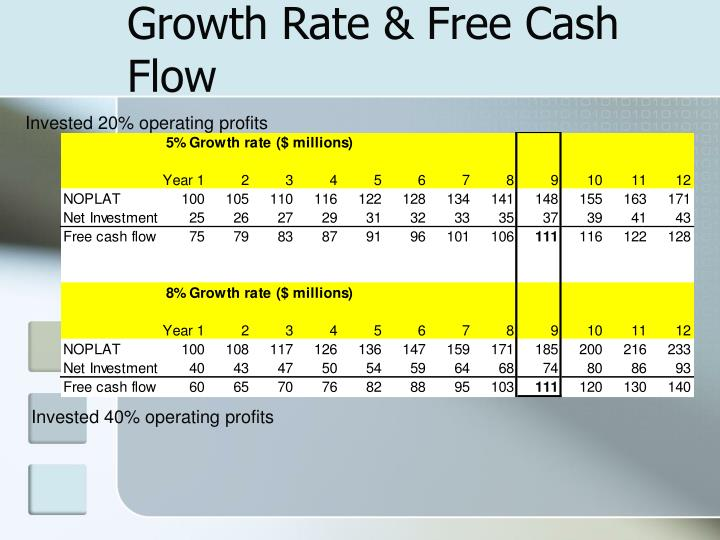 Growth Rate & Free Cash Flow