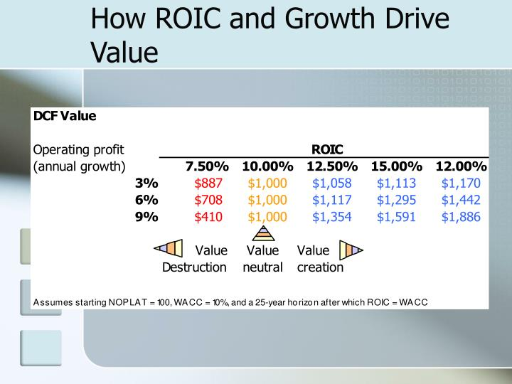 How ROIC and Growth Drive Value